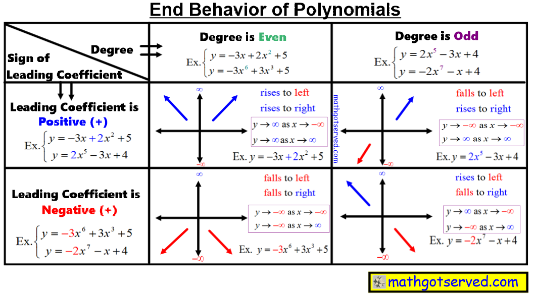 End behavior leading coefficient test kuta polynomials how to rise fall left right